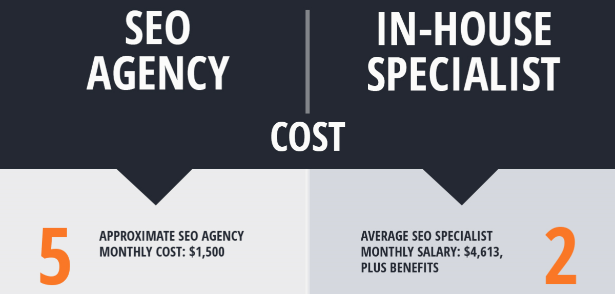 cost-of-seo