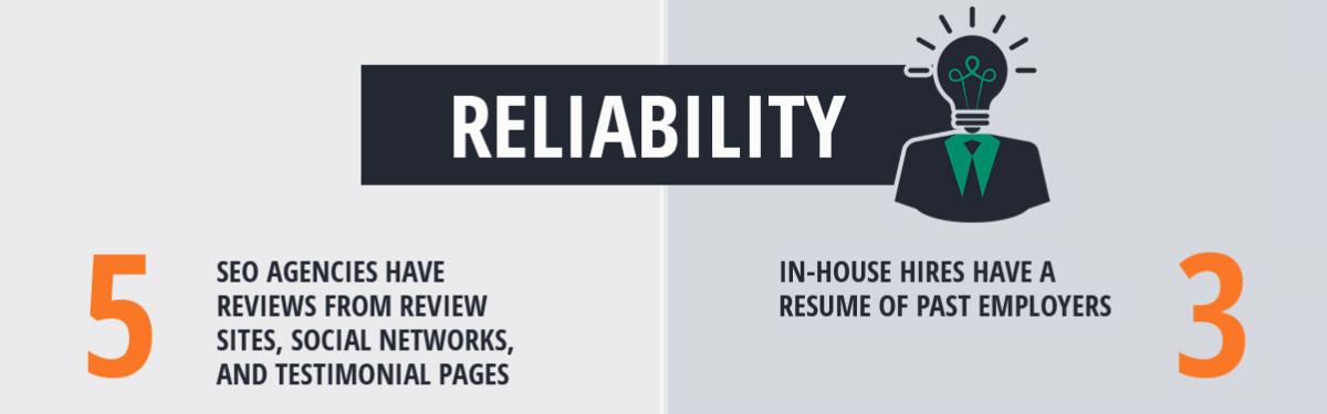 seo-reliability